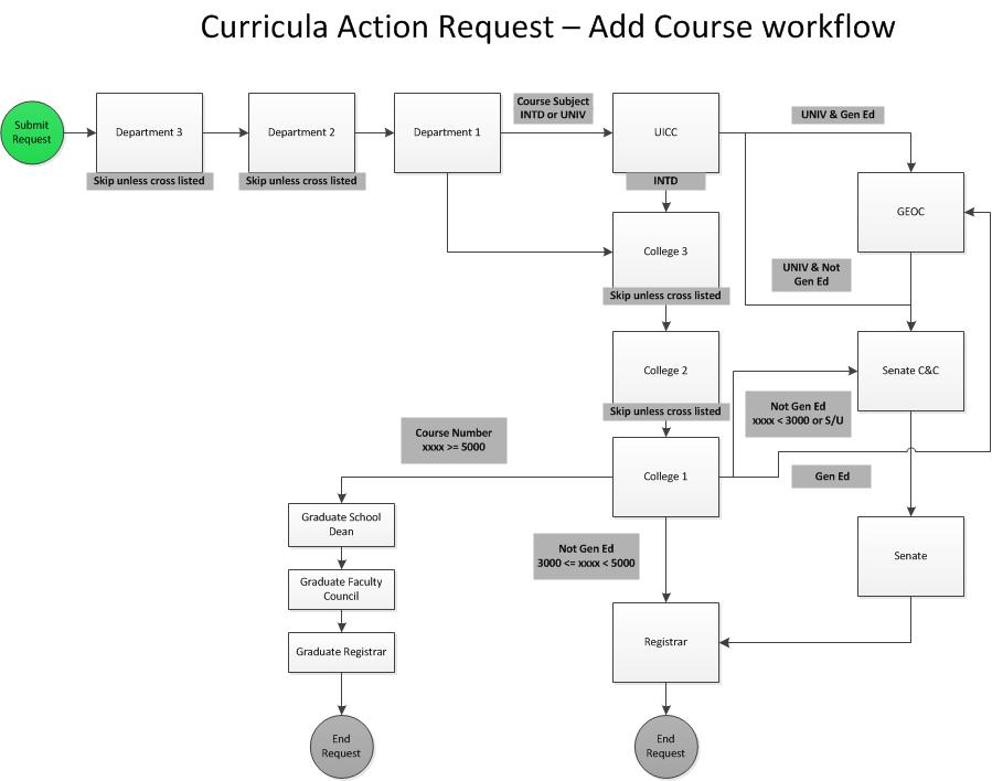 CAR-workflow